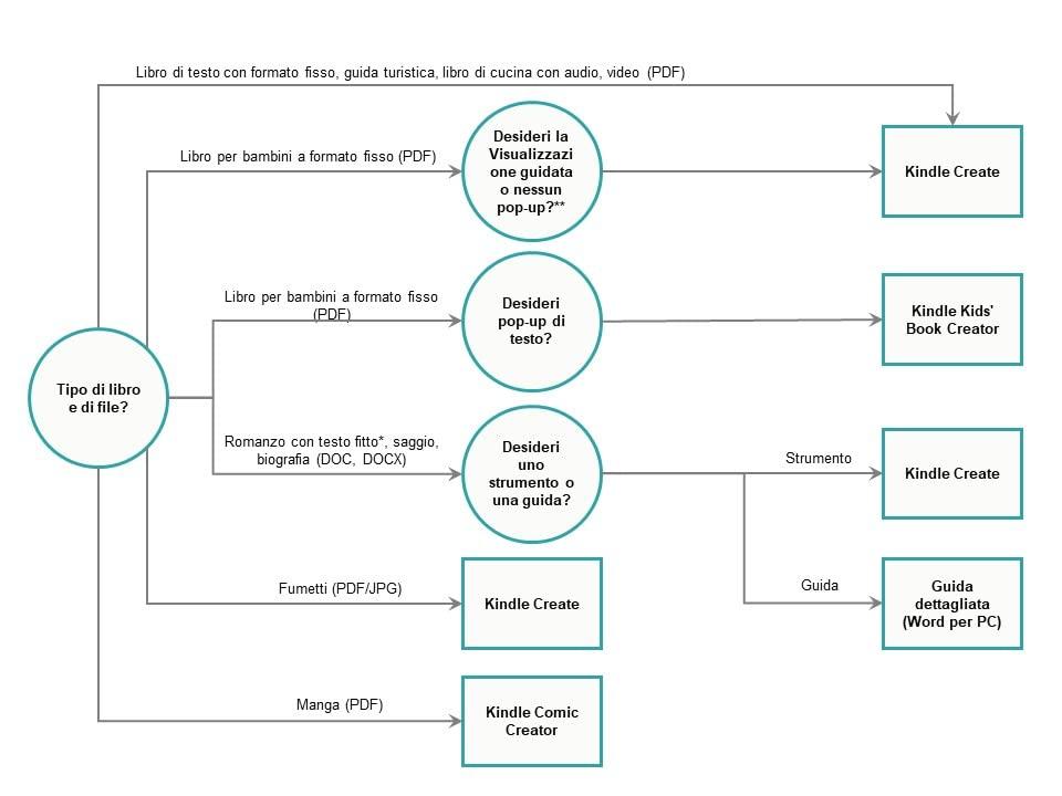 Schema per la scelta degli strumenti per l'eBook