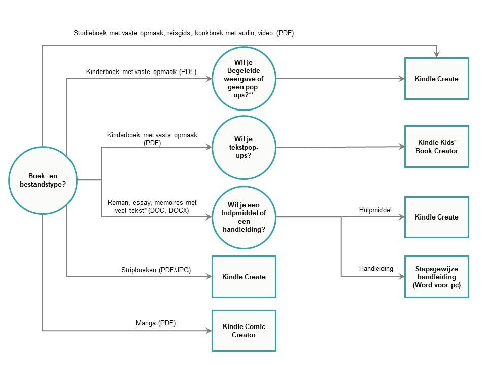 Beslissingsschema voor e-bookprogramma's