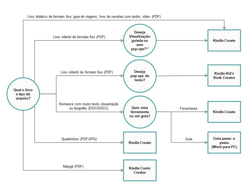 Árvore de decisão de ferramentas para eBook