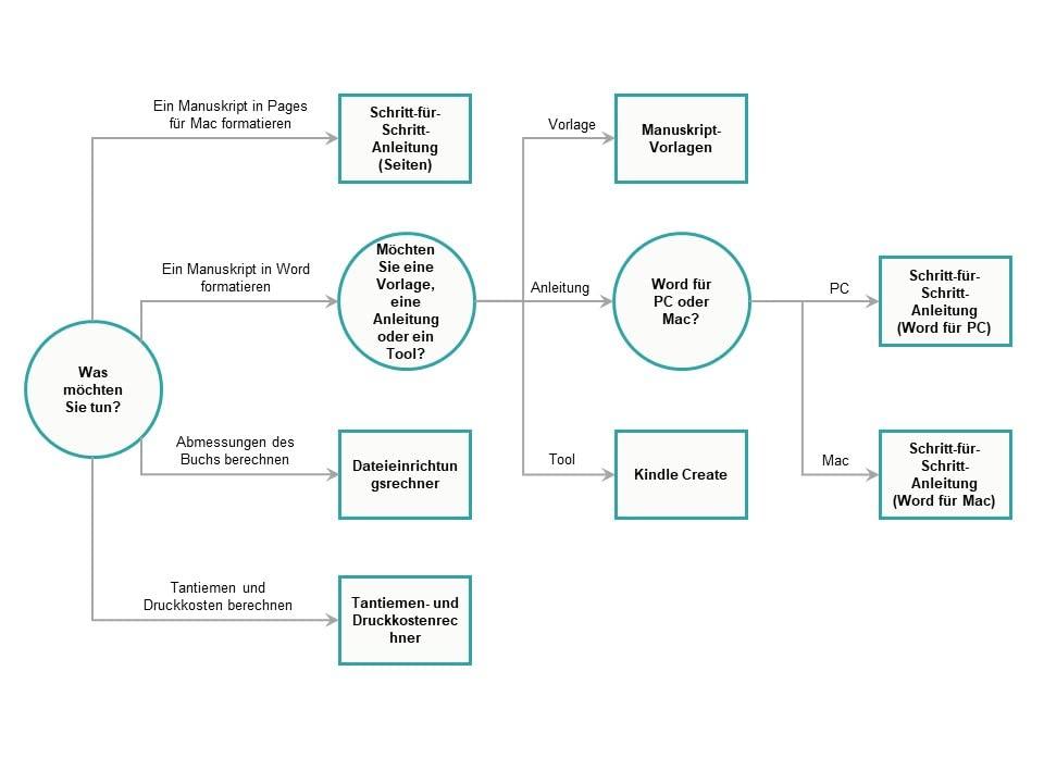 Entscheidungsbaum für Taschenbuch-Tools