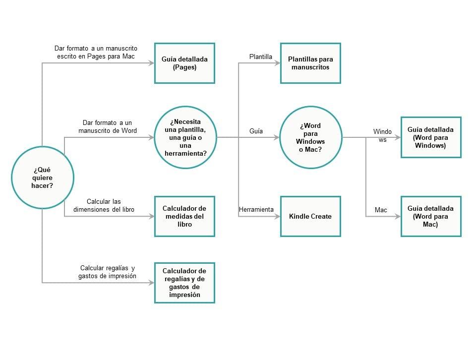 Árbol de decisiones de herramientas para libros de tapa blanda
