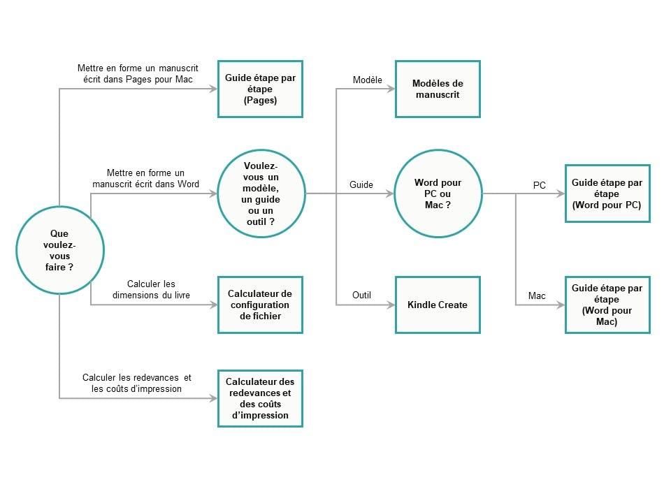 Structure décisionnelle des livres brochés