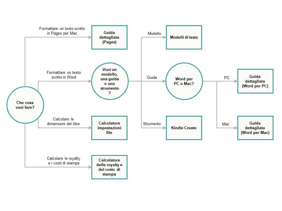 Schema per la scelta degli strumenti per il libro cartaceo