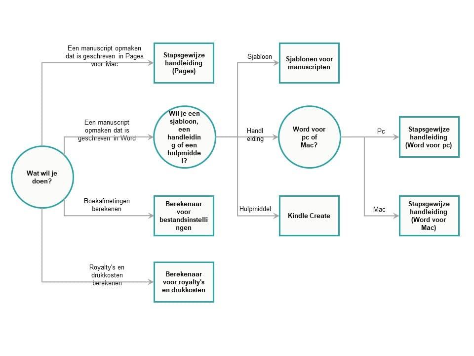 beslissingsschema voor paperbackhulpmiddelen