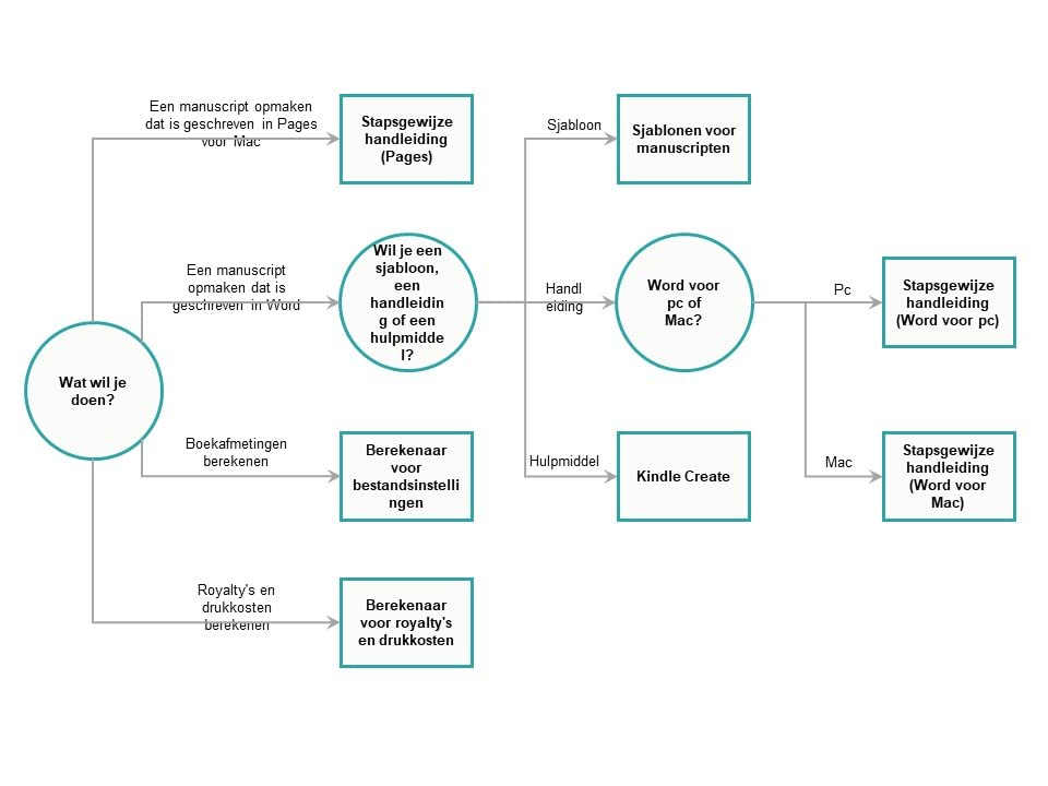beslissingsschema voor paperbackprogramma's