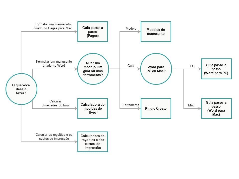 Árvore de decisão de ferramentas para livro com capa comum