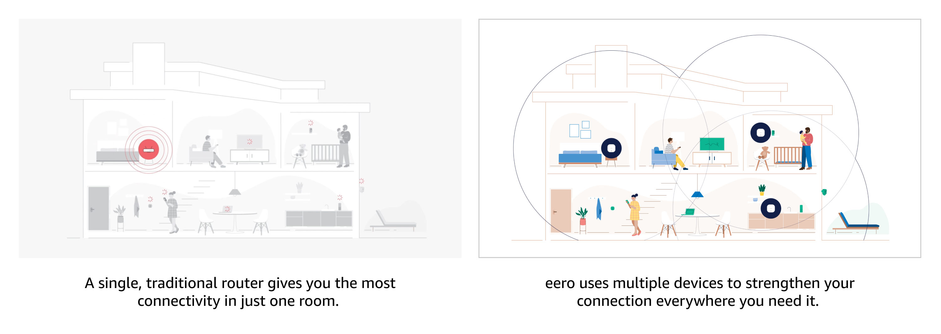 A single, traditional router gives you the most connectivity in just one room.