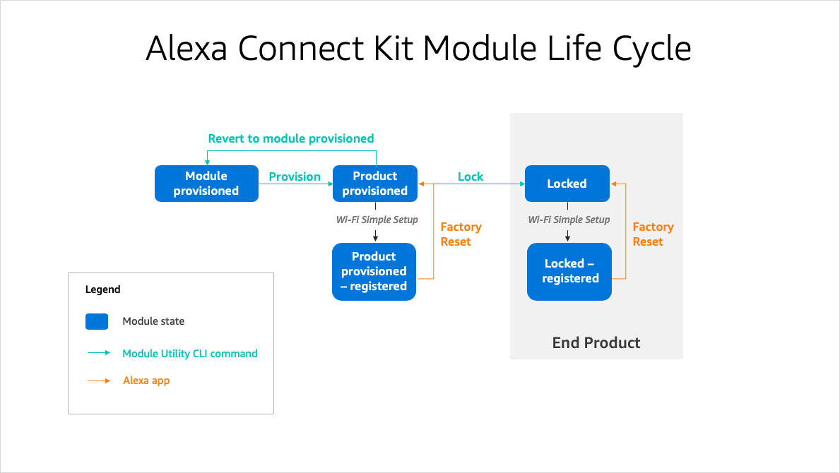 Module life cycle
