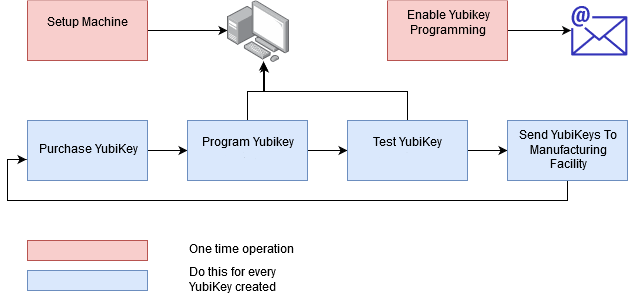 Typical YubiKey Manufacturing Flow and Use