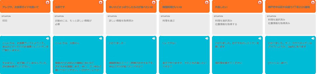 ターンを左から右へと配置し、ユーザーが時間と共にスキルをどう進んでいくかを示します。