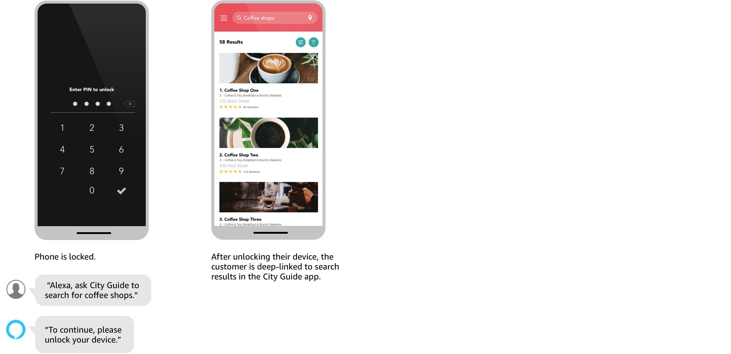 Image of the locked mobile phone experience with a default response. Customer asks Alexa to ask City Guide to search for coffee shops. Alexa responds with To continue, please unlock your device. After unlocking their device, the customer is deep-linked to the search results in the city guide app.