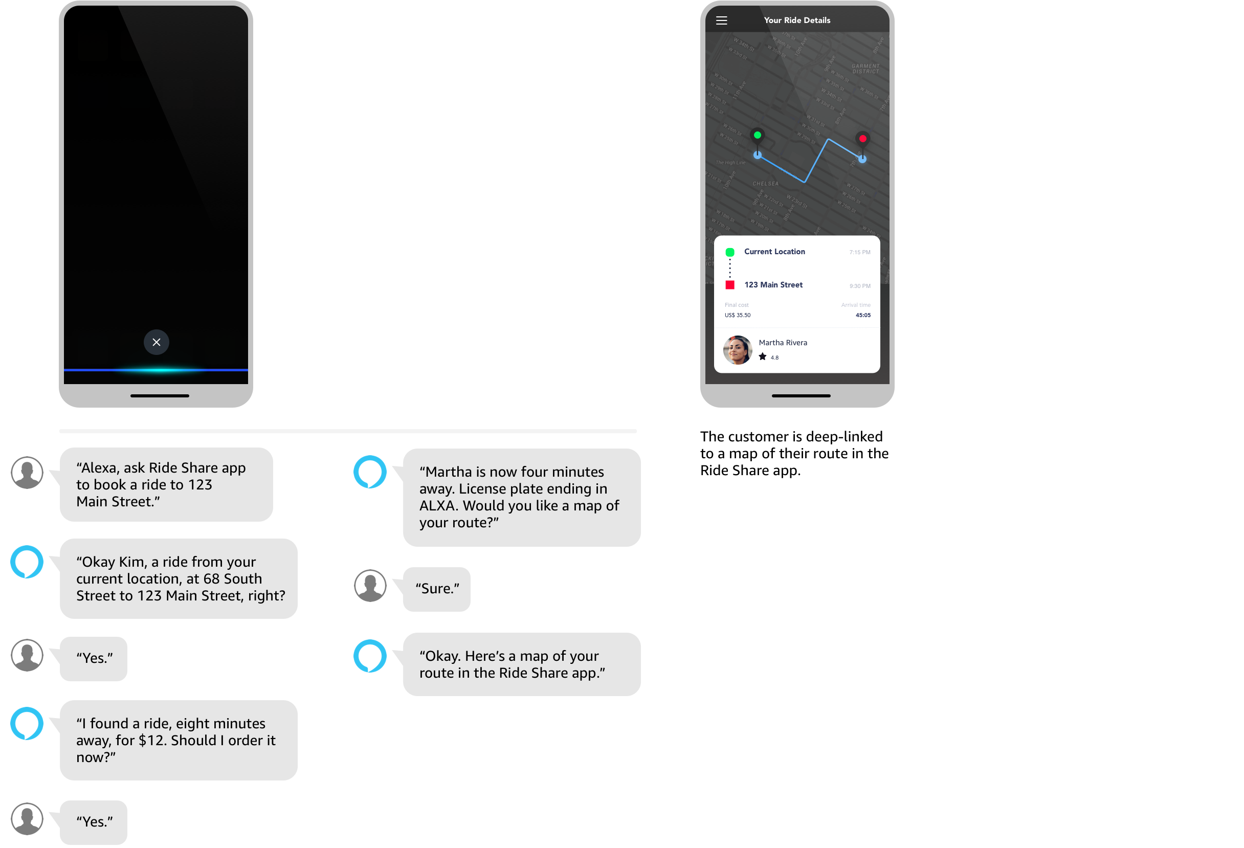 Image of voice enabled actions for a ride share app. Customer asks Alexa to ask Ride Share app to book a ride to 123 Main street. Alexa responds with Okay, Kim, a ride from your current location, at 68 South Street to 123 Main Street, right? Customer responds with Yes. Alexa responds again with I found a ride, eight minutes away, for 12 dollars. Should I order it now? Customer responds Yes. Alexa alerts the customer a few minutes later with Martha is now four minutes away. License plate ending in ALXA. Would you like a map of your route? Customer responds with Sure. Alexa ends session with Okay, Here's a map of your route in the Ride Share app. The customer is deep-linked to a map of their route in the Ride share app.