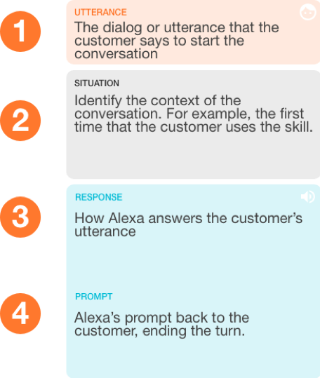 Showcasing the 4 elements of a turn including the user's utterance, the ongoing situation (intent) or state, Alexa's answer back to the user and her re-prompt back to start a new turn.