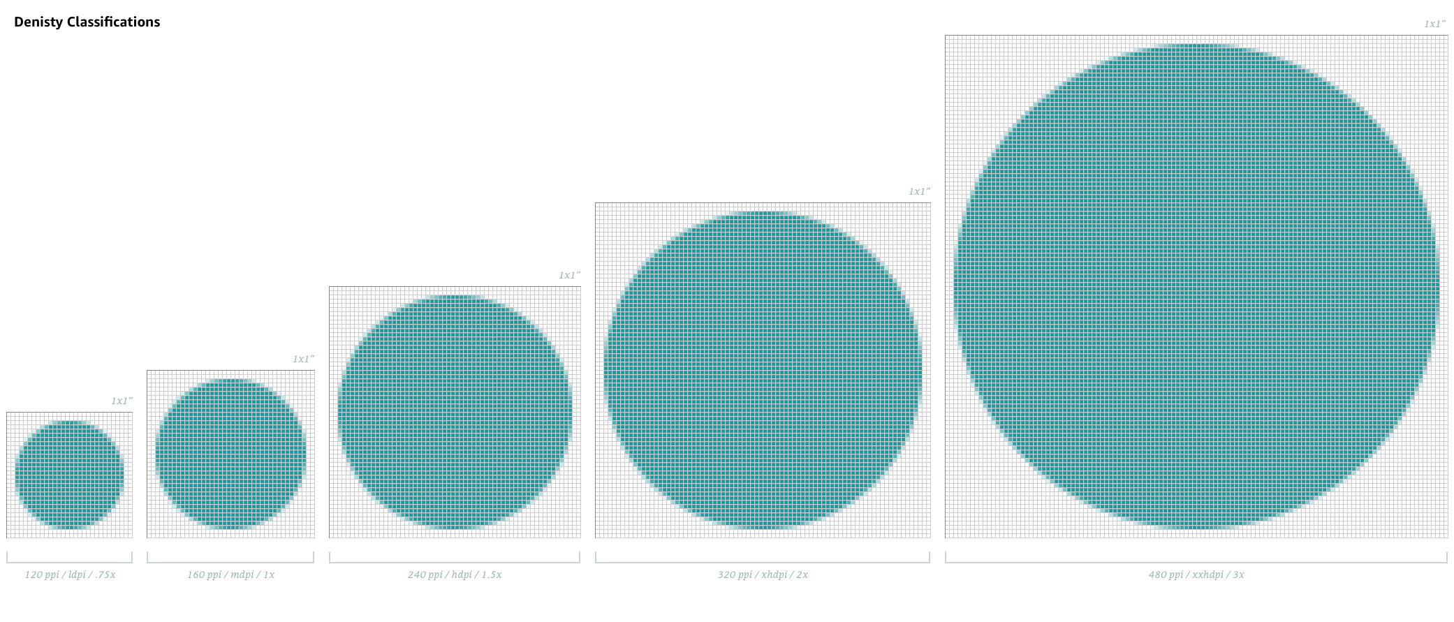 A diagram of circles going left to right, from smallest to largest showcasing pixel density in a 1x1 square.
