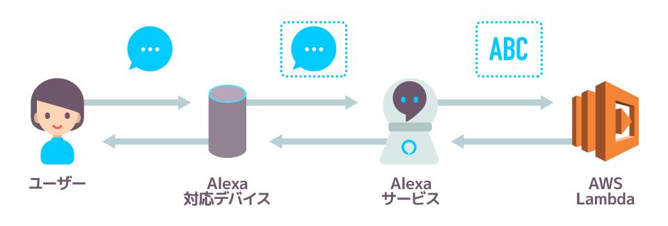 Alexa実行の流れ
