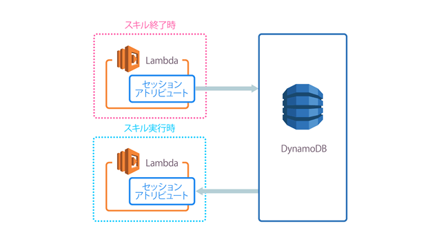 データ保存