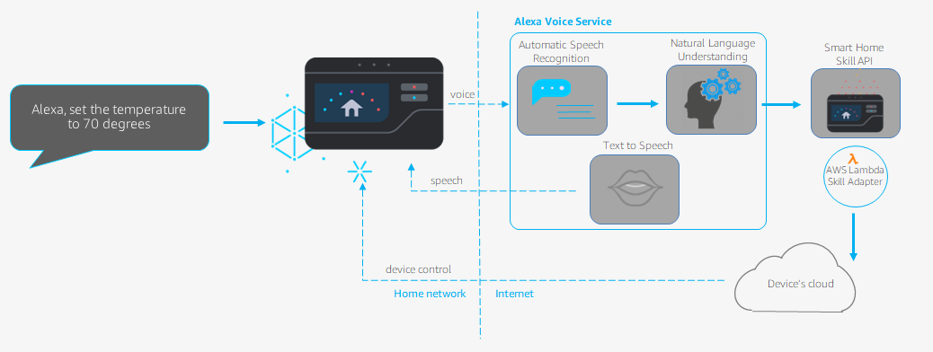Amazon Alexa Smart Home