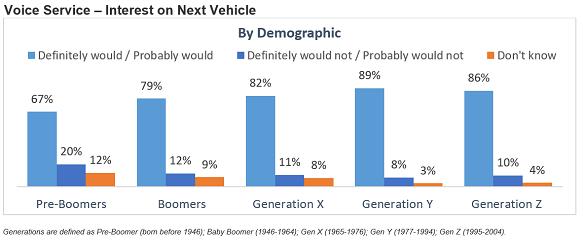 Voice Service - Interest on Next Vehicle