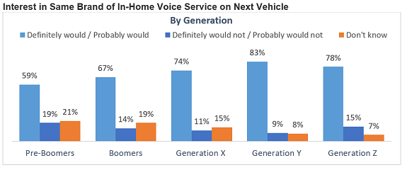 Interest in Same Brand of In-Home Voice Service on Next Vehicle