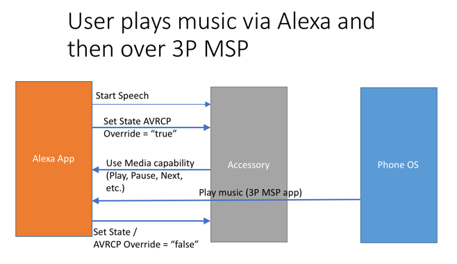 User plays music via Alexa then later via a 3P MSP app