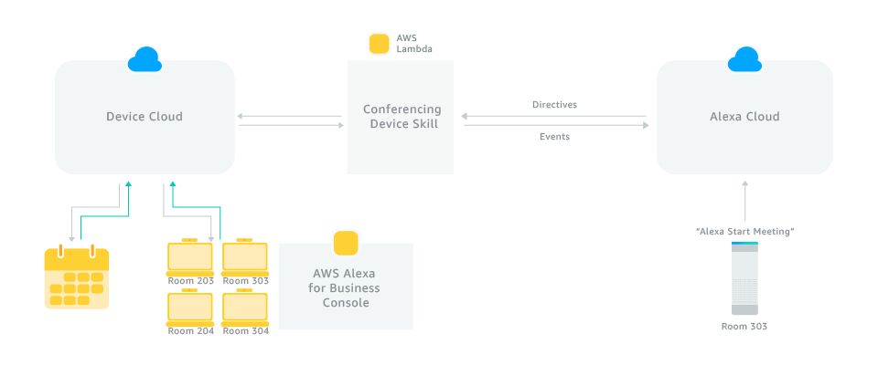 Build Skills for Conferencing Devices | Alexa Skills Kit