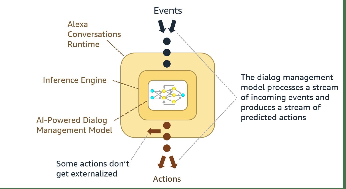 Alexa Conversationsのダイアログ管理モデル。