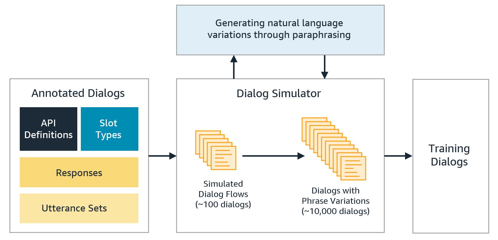 Alexa Conversations dialog expansion.