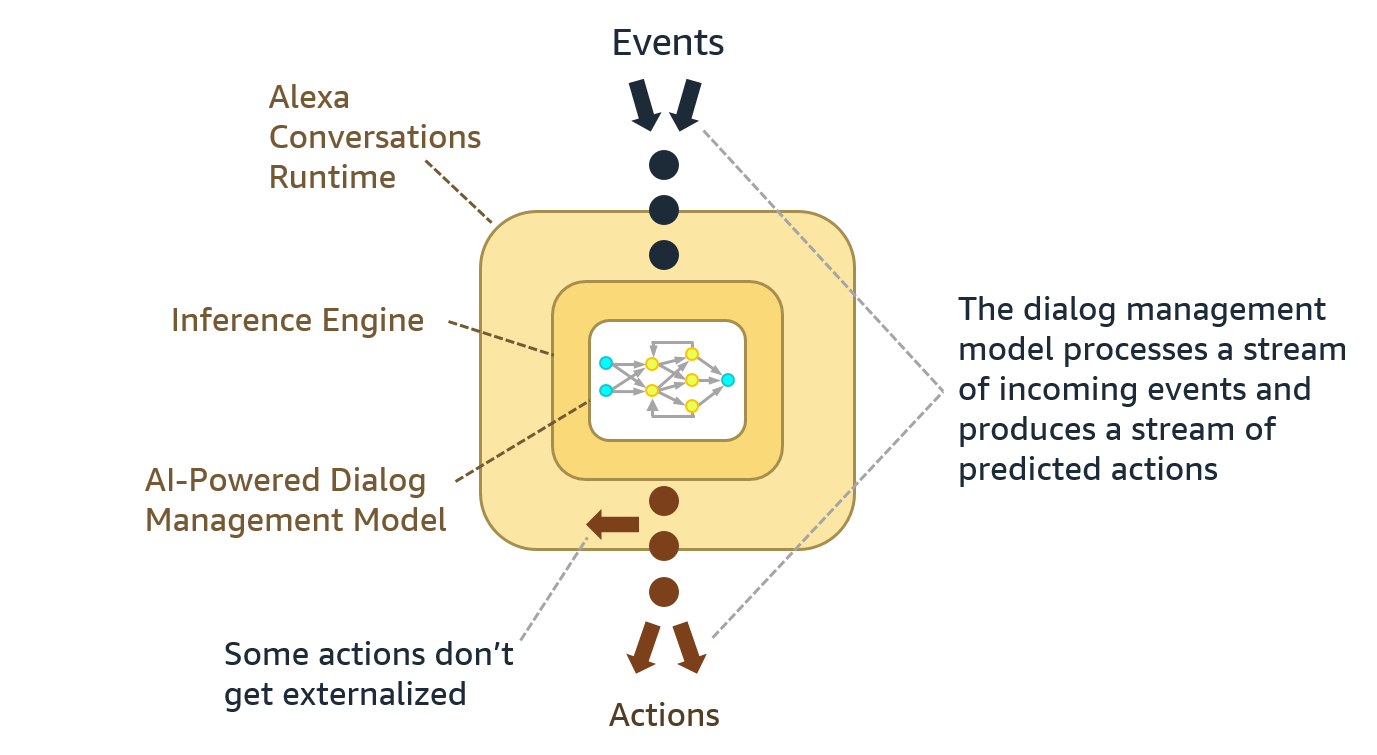 Alexa Conversations dialog management model.