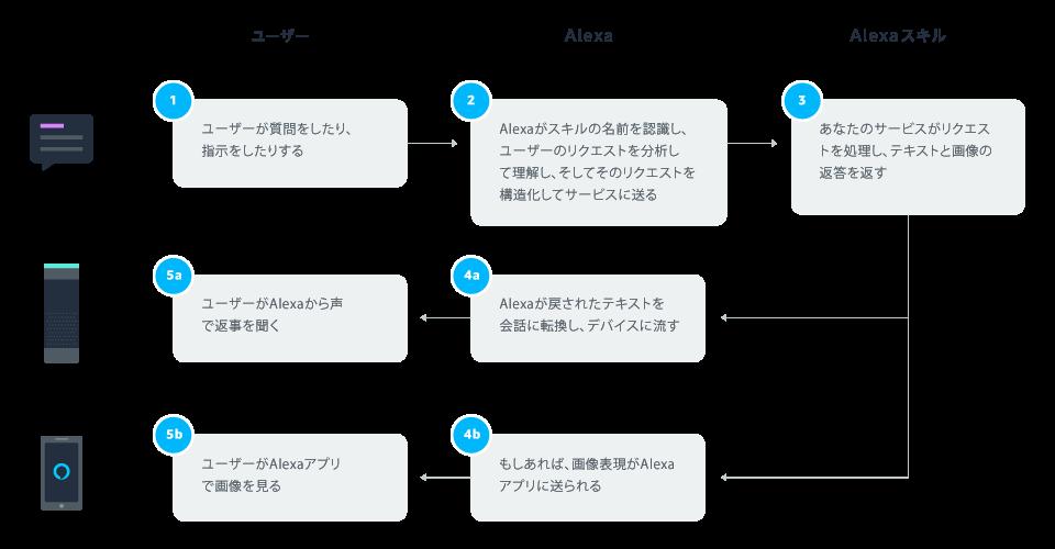 ユーザーの対話フロー