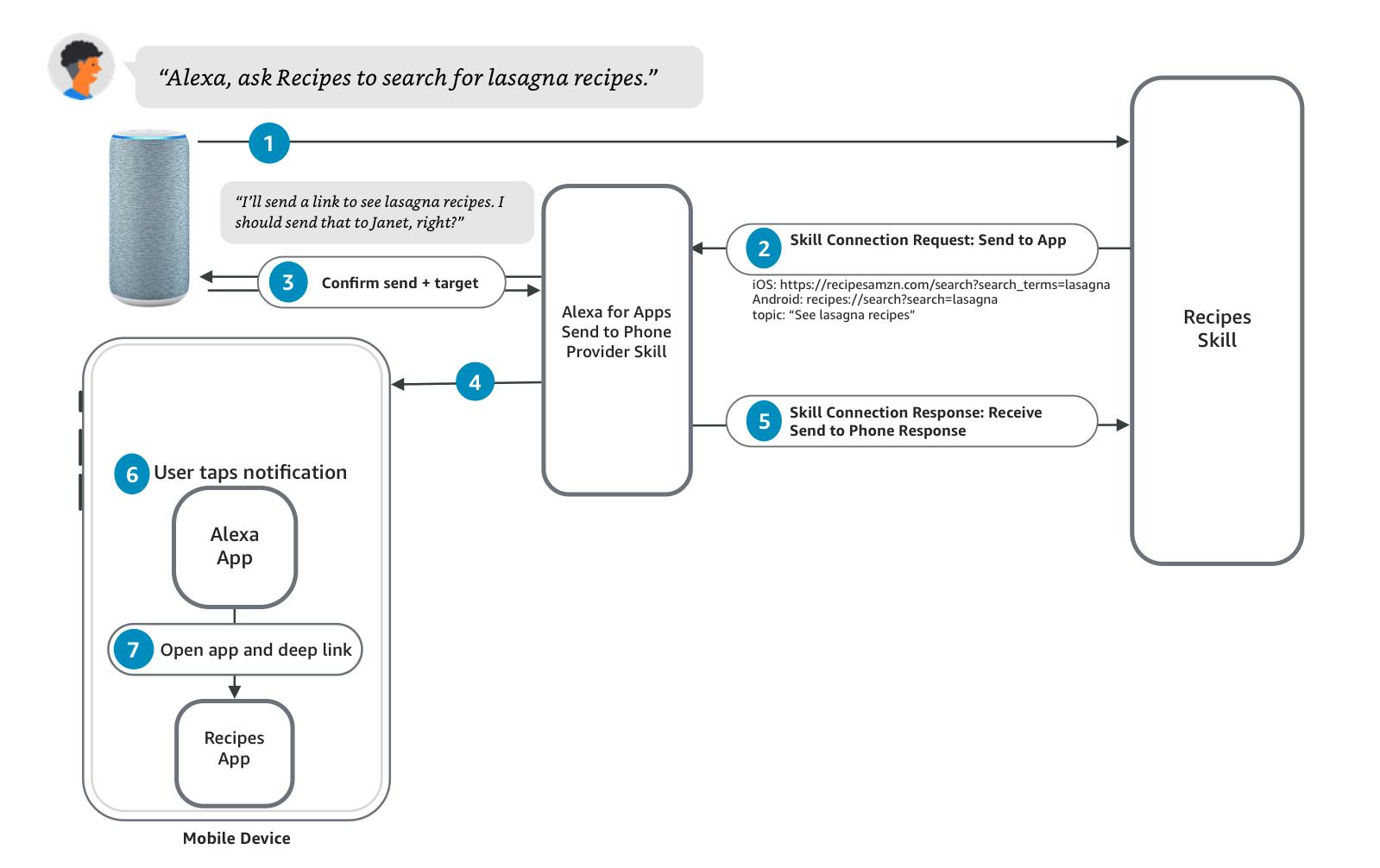 Alexa for Apps non-mobile experience