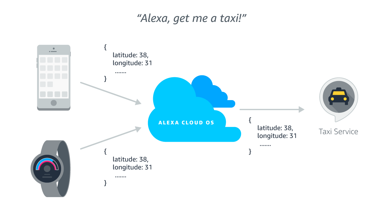 Location Services for Alexa Skills | Alexa Skills Kit