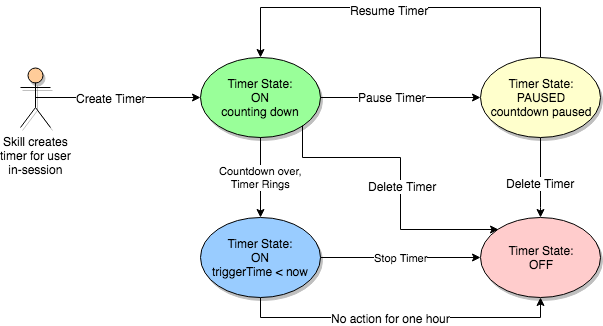 Flow chart for timer states