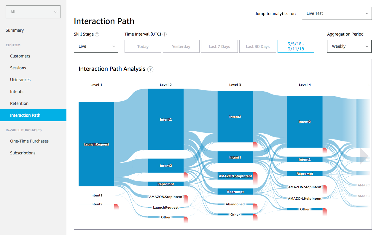 Interaction path shows common paths though the skill