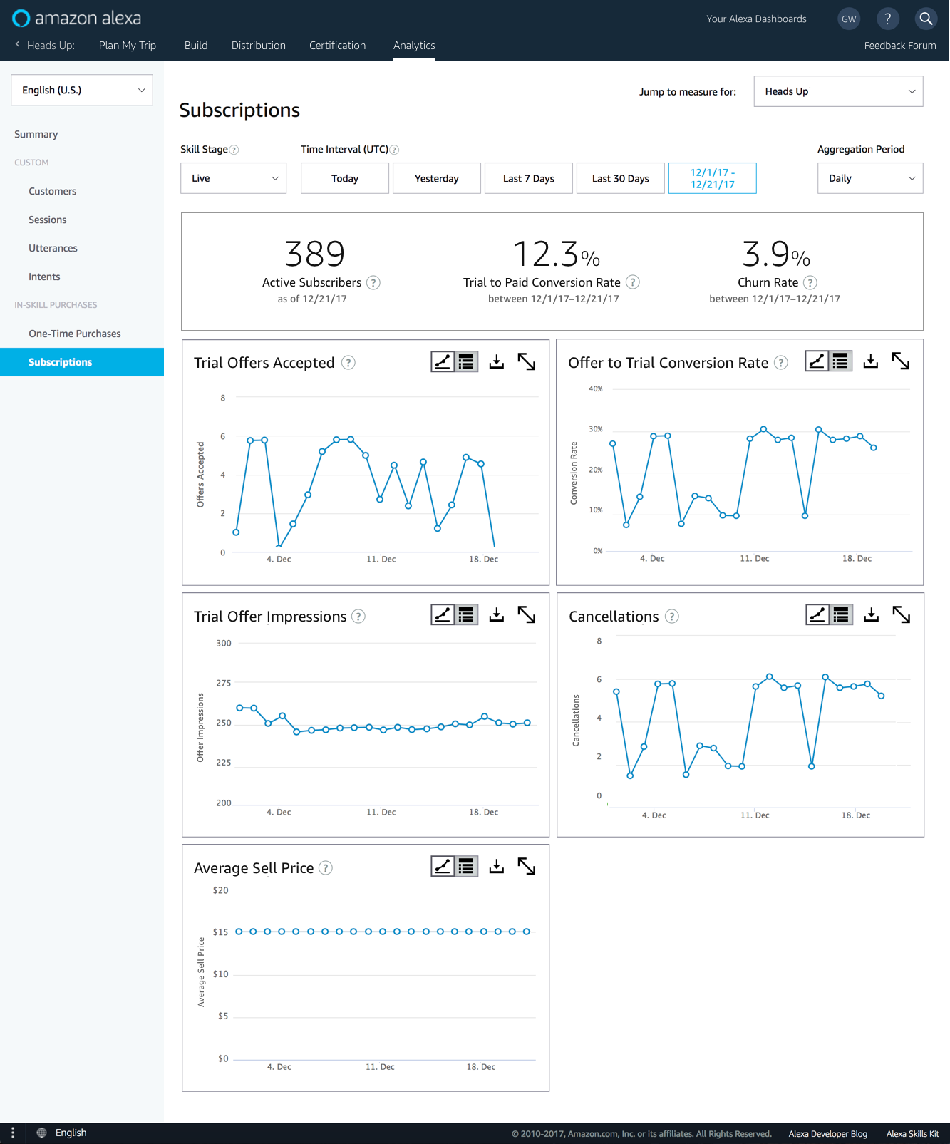 Subscription purchase reporting metrics for skills