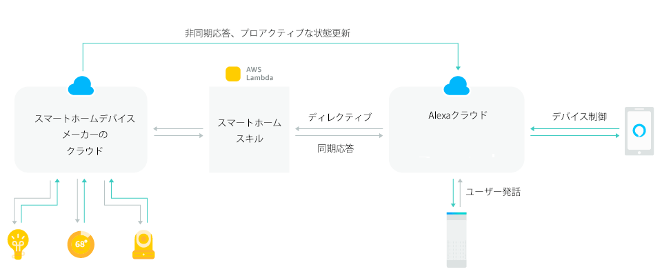 Alexa Smart Home Skill APIの概要