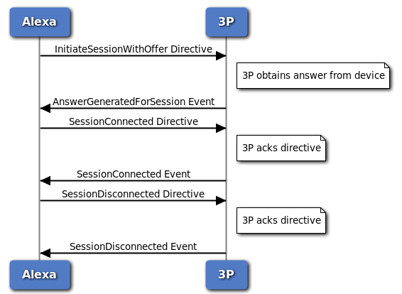 Diagram showing order of directives and events for RTCSessionController communication