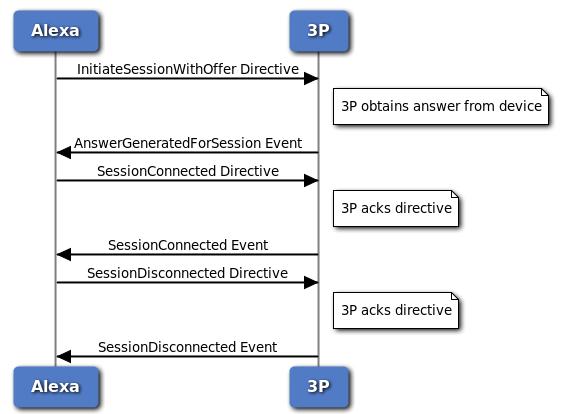 RTCSessionController通信でのディレクティブとイベントの順序を示す図