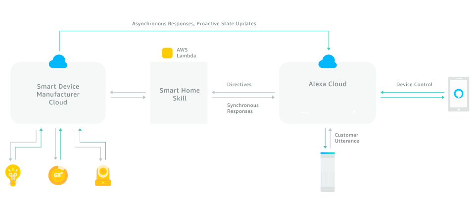 Alexa Smart Home Skill API overview