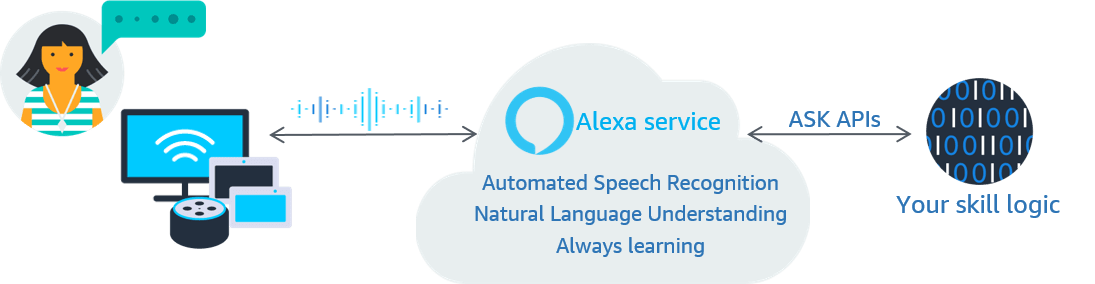 Diagram of voice activated skill flow on Alexa-enabled devices using ASK APIs.