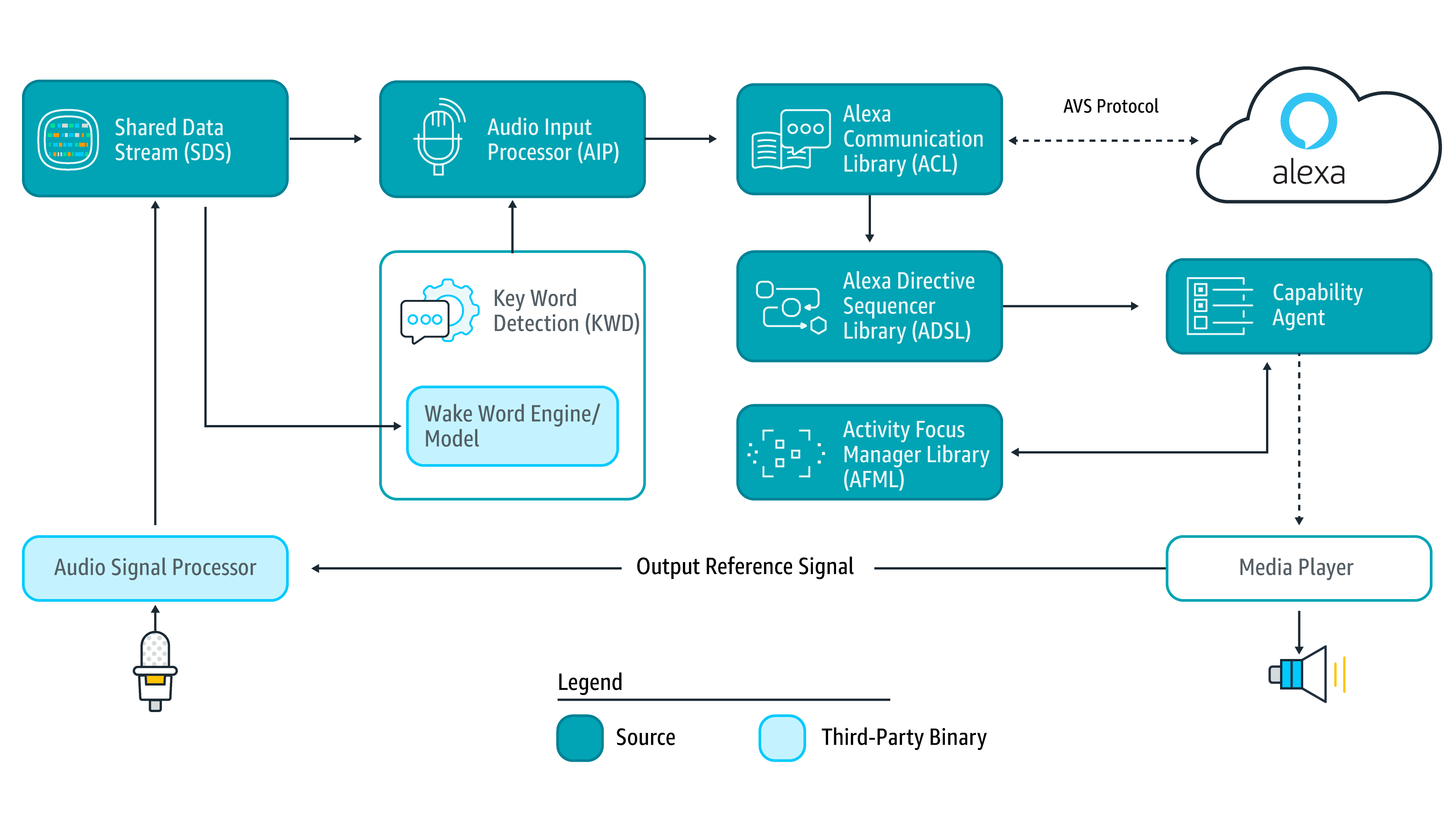 Alexaclientsdk What Is The Alexa Voice Service Avs Make A Block Diagram In Word Sdk Architecture