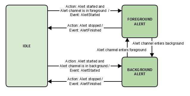 Alertsの状態ダイアグラム