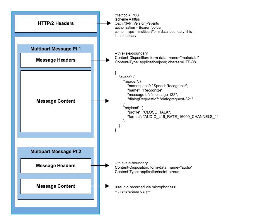 Structure an HTTP/2 Request for AVS | Alexa Voice Service