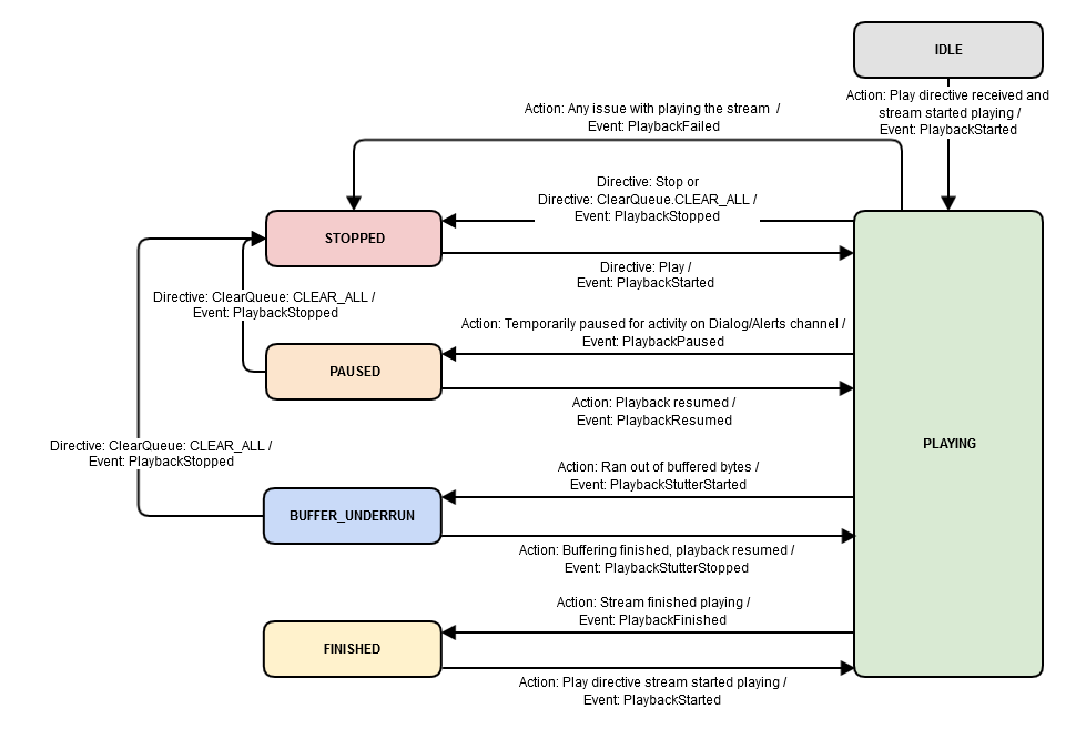 AudioPlayer State Diagram