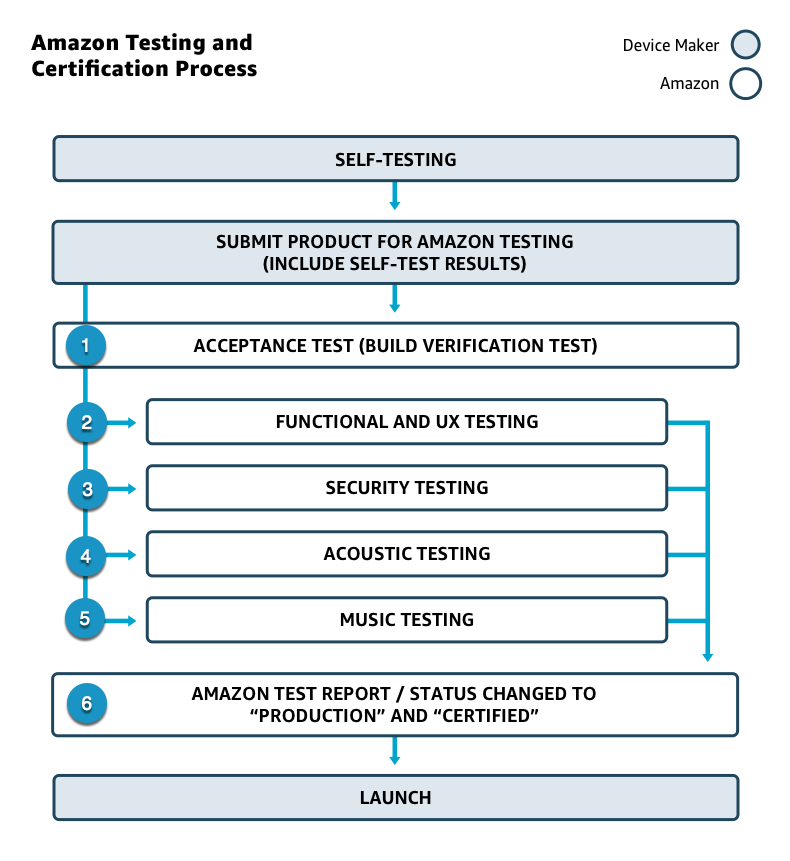 AVS Testing and Certification Process