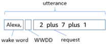 Acoustic Testing Utterance for Wake word Detection