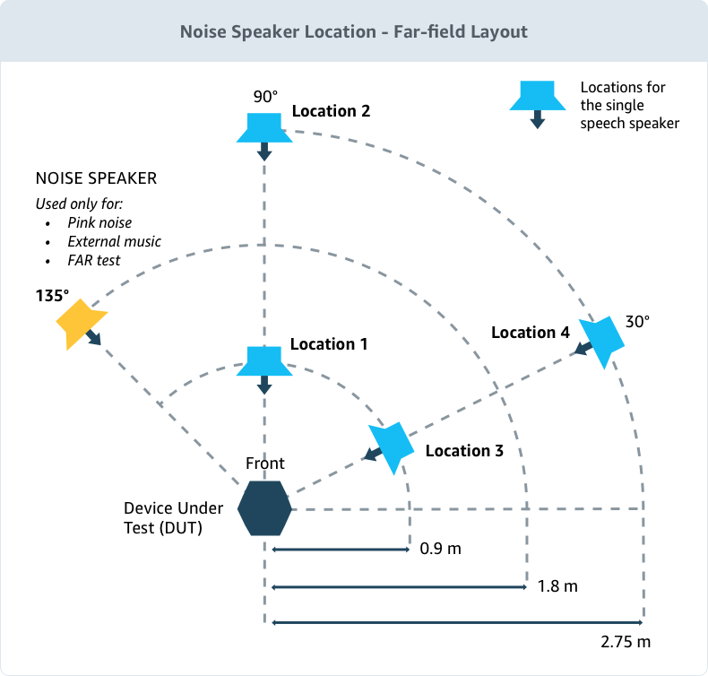 Acoustic Testing Noise Speaker Location - Far Field Layout
