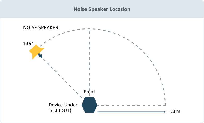 Acoustic Testing Noise Speaker Location