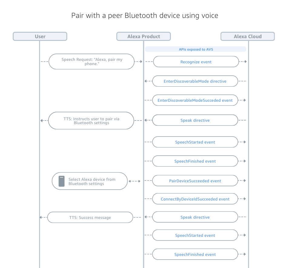 Bluetooth Interface | Alexa Voice Service