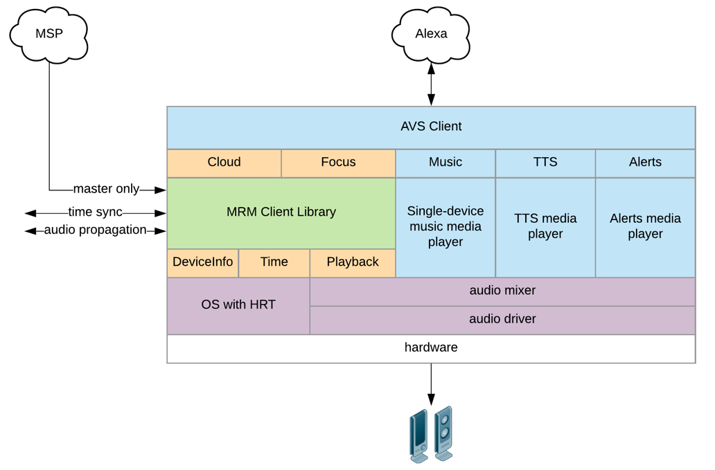 The MRM client library in context