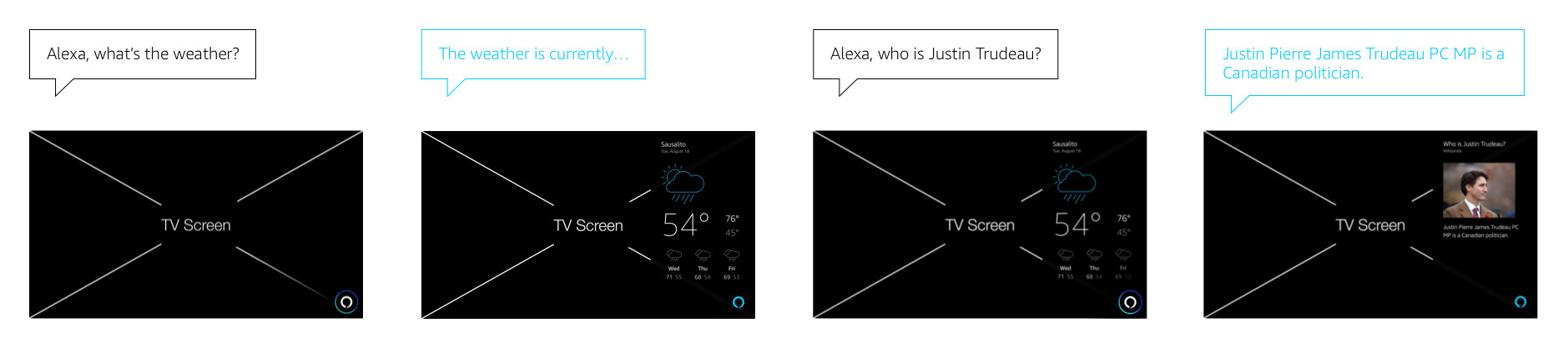 Alexa Display Cards for TV: Interruption Scenarios: Card to Card